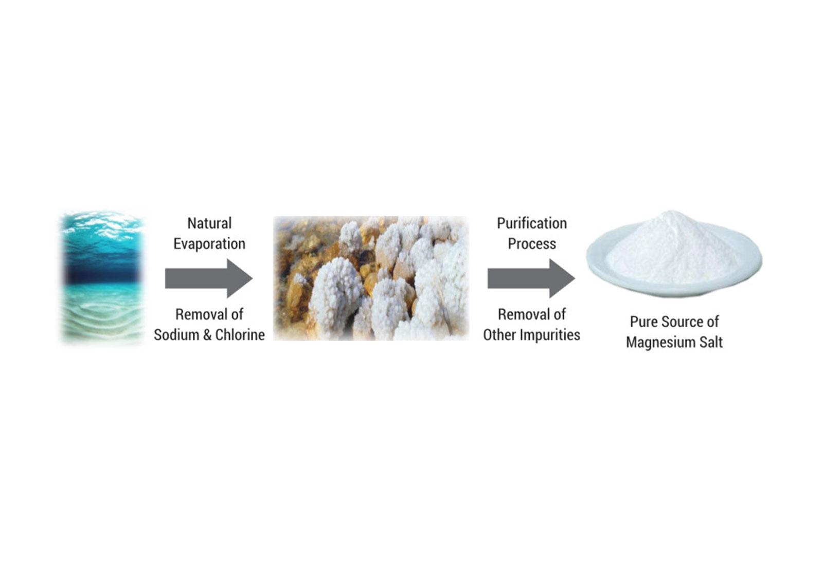 Pharmaceutical Raw Materials | Caltron Clays